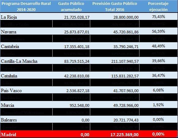 Datos extraídos del Informe Mensual de Pagos-Fondos FEAGA y FEADER (Ministerio de Agricultura y Pesca, Alimentación y Medio Ambiente, 15 de Octubre 2016)