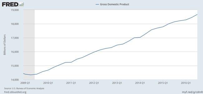 Gráfico balance Obama